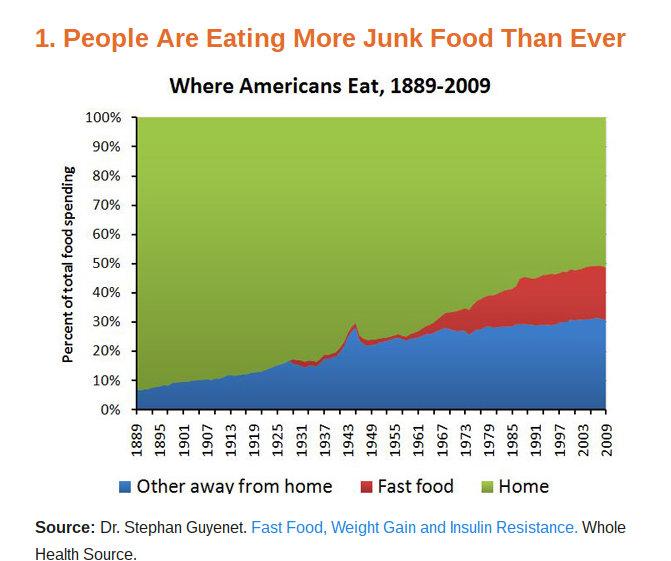 junkfoodconsumption